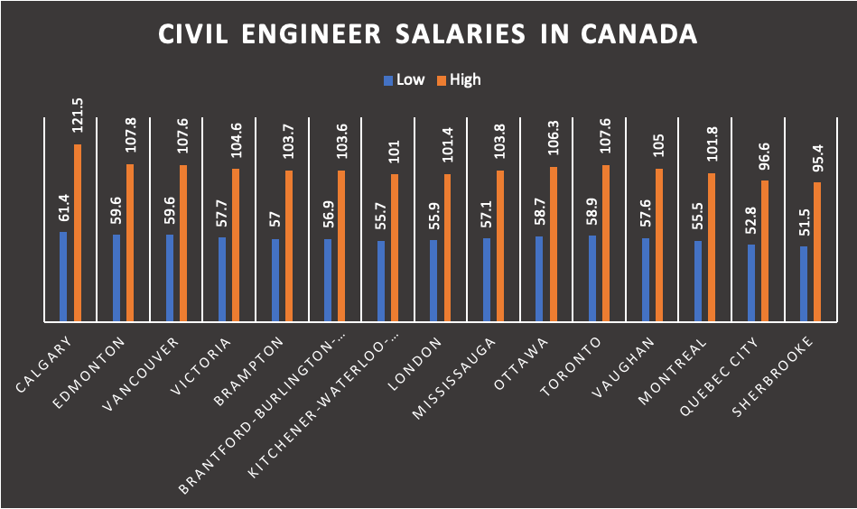Civil engineer salaries in Canada
