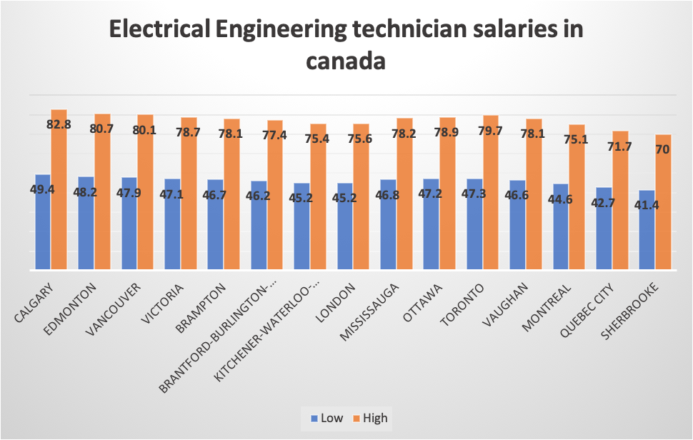 Electrical Engineering technician salaries in canada