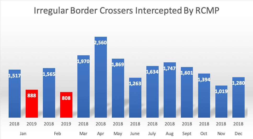 Irregular Border Crossers Intercepted By RCMP