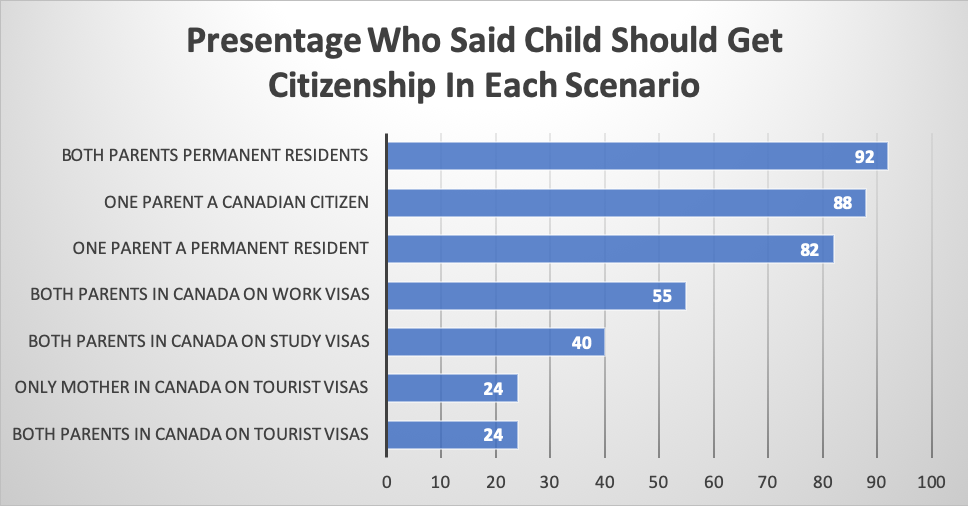 Presentage Who Said Child Should Get Citizenship In Each Scenario
