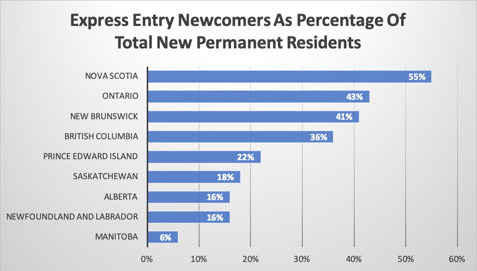 Express Entry Newcomers As Percentage Of Total New Permanent Residents