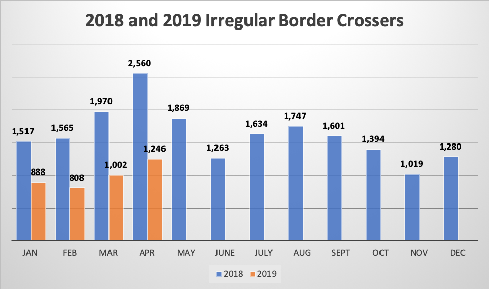 2018 and 2019 Irregular Border Crossers