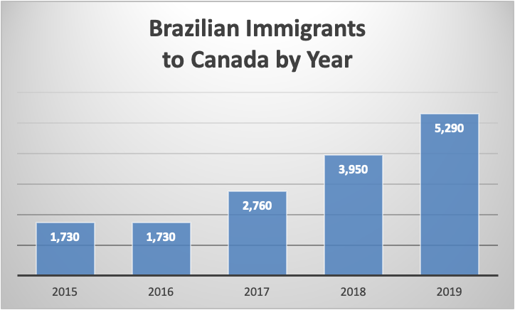 Brazilian Immigrants to Canada by Year