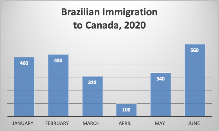 Brazilian Immigration to Canada, 2020