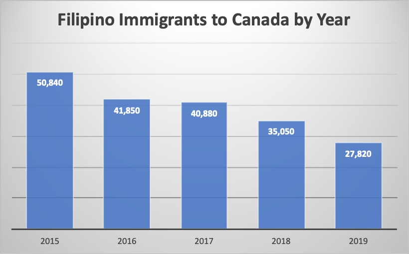 Filipino Immigrants to Canada by Year
