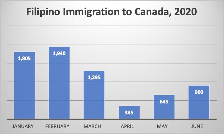 Filipino Immigration to Canada, 2020