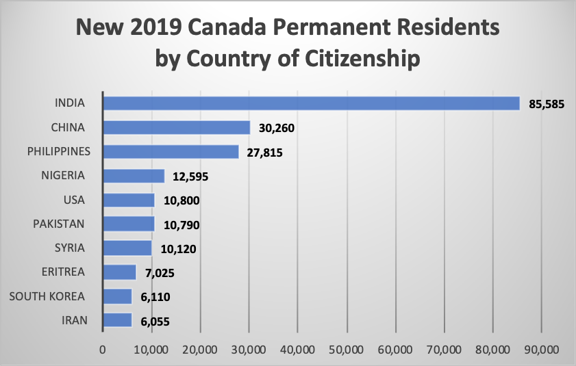 New 2019 Canada Permanent Residentsby Country of Citizenship