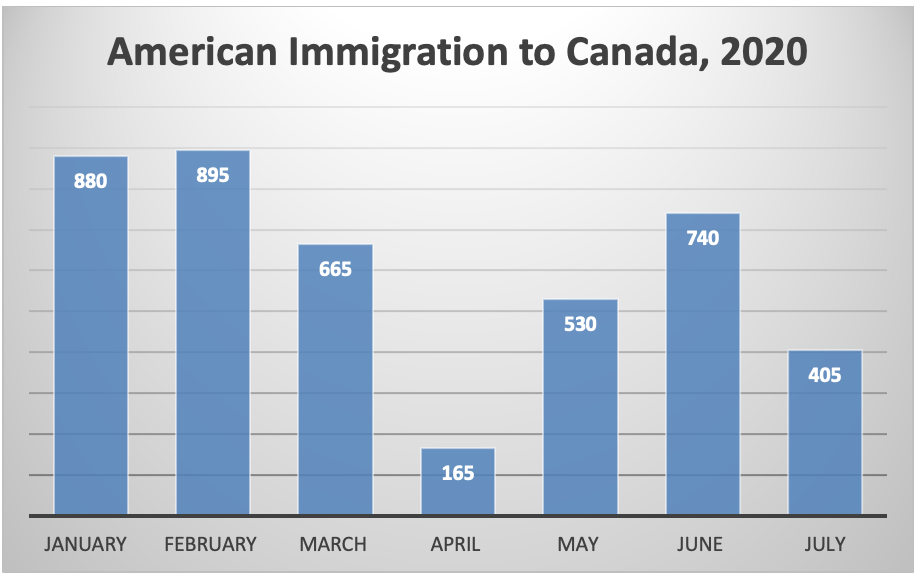 American Immigration to Canada, 2020