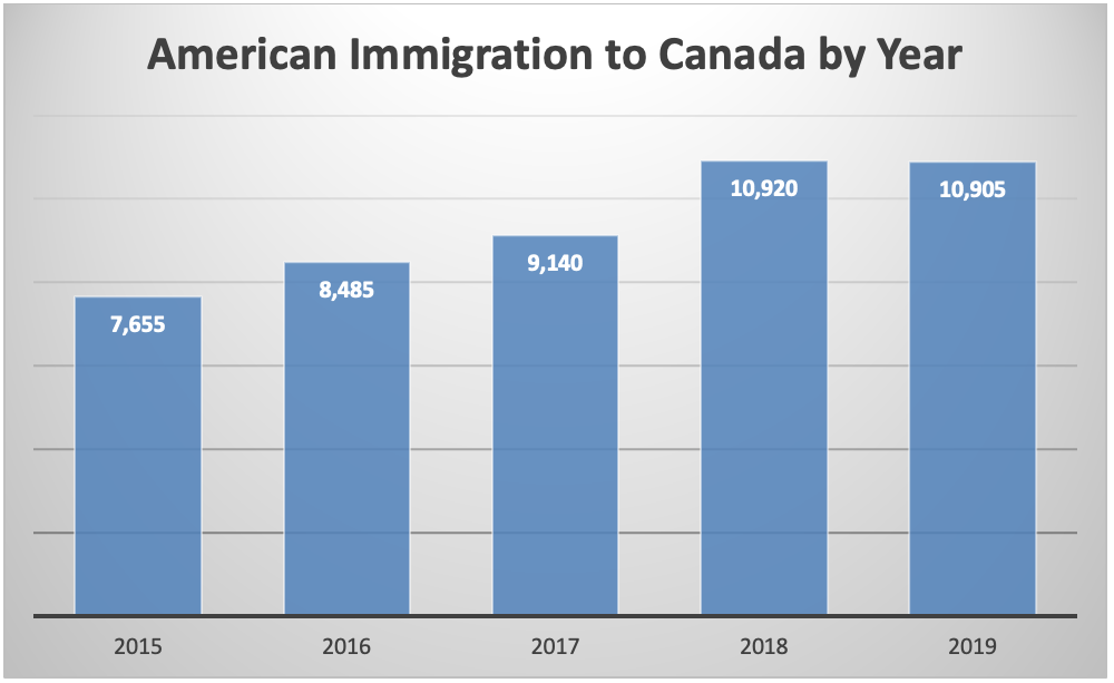 American Immigration to Canada by Year