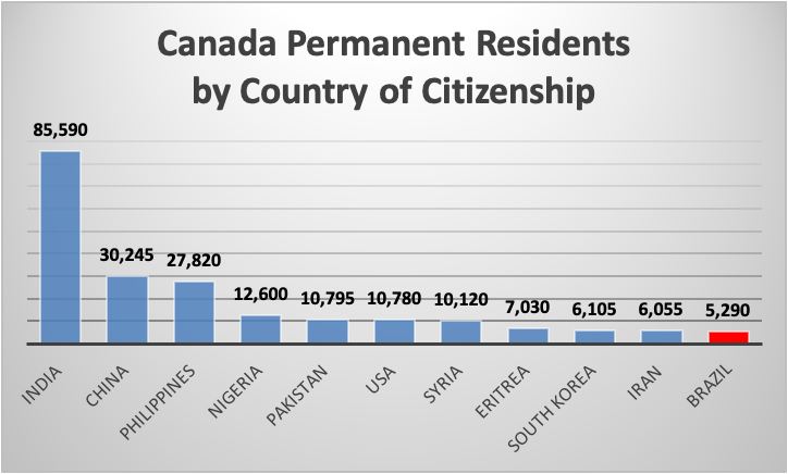 Canada Permanent Residents by Country of Citizenship