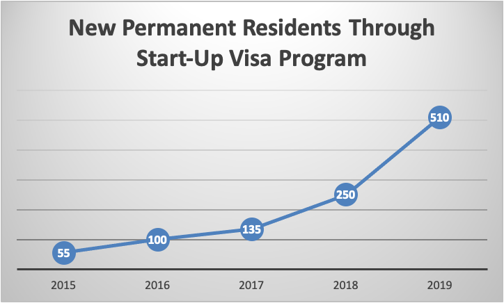 New Permanent Residents Through Start-Up Visa Program