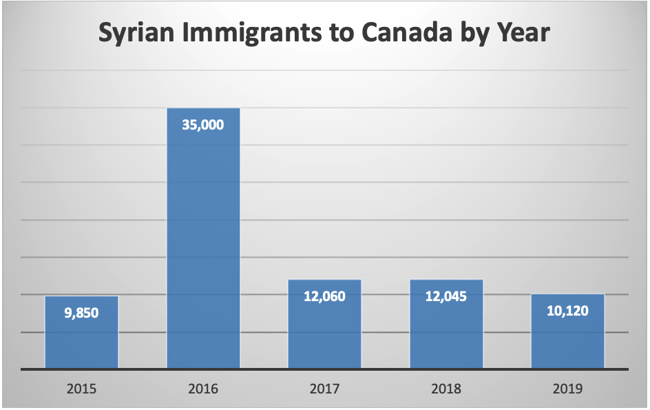 Syrian Immigrants to Canada by Year