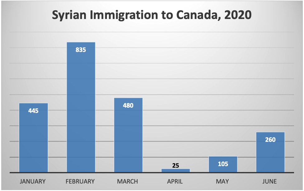 Syrian Immigration to Canada, 2020