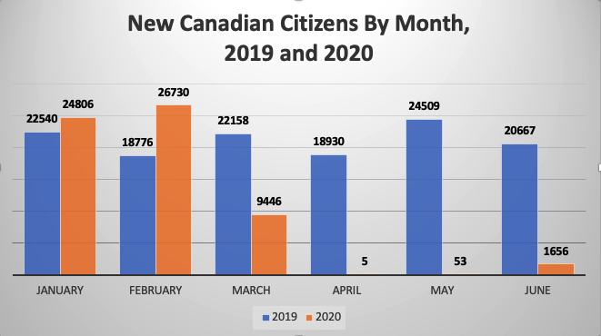 New-Canadian-Citizens-By-Month-2019-and-2020