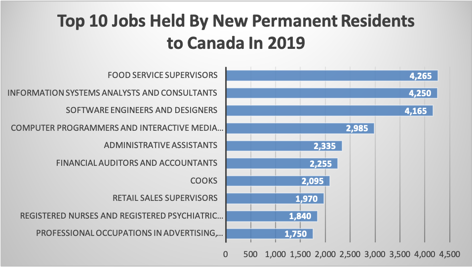 Top 10 Jobs Held By New Permanent Residents to Canada In 2019
