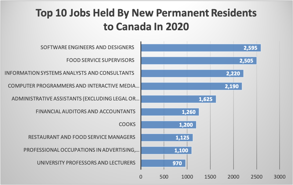 Top 10 Jobs Held By New Permanent Residents to Canada In 2020