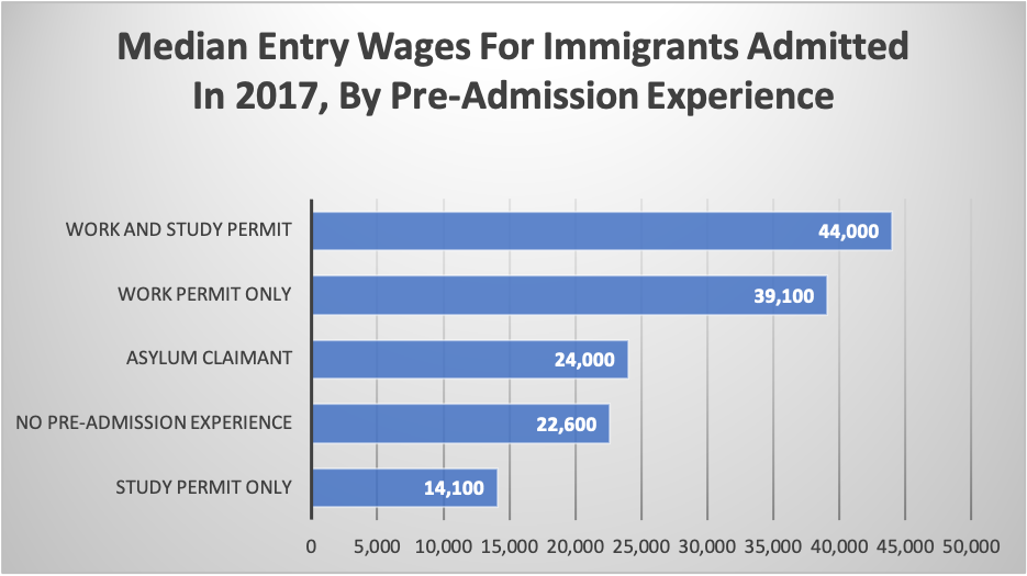 Median Entry Wages For Immigrants Admitted In 2017, By Pre-Admission Experience