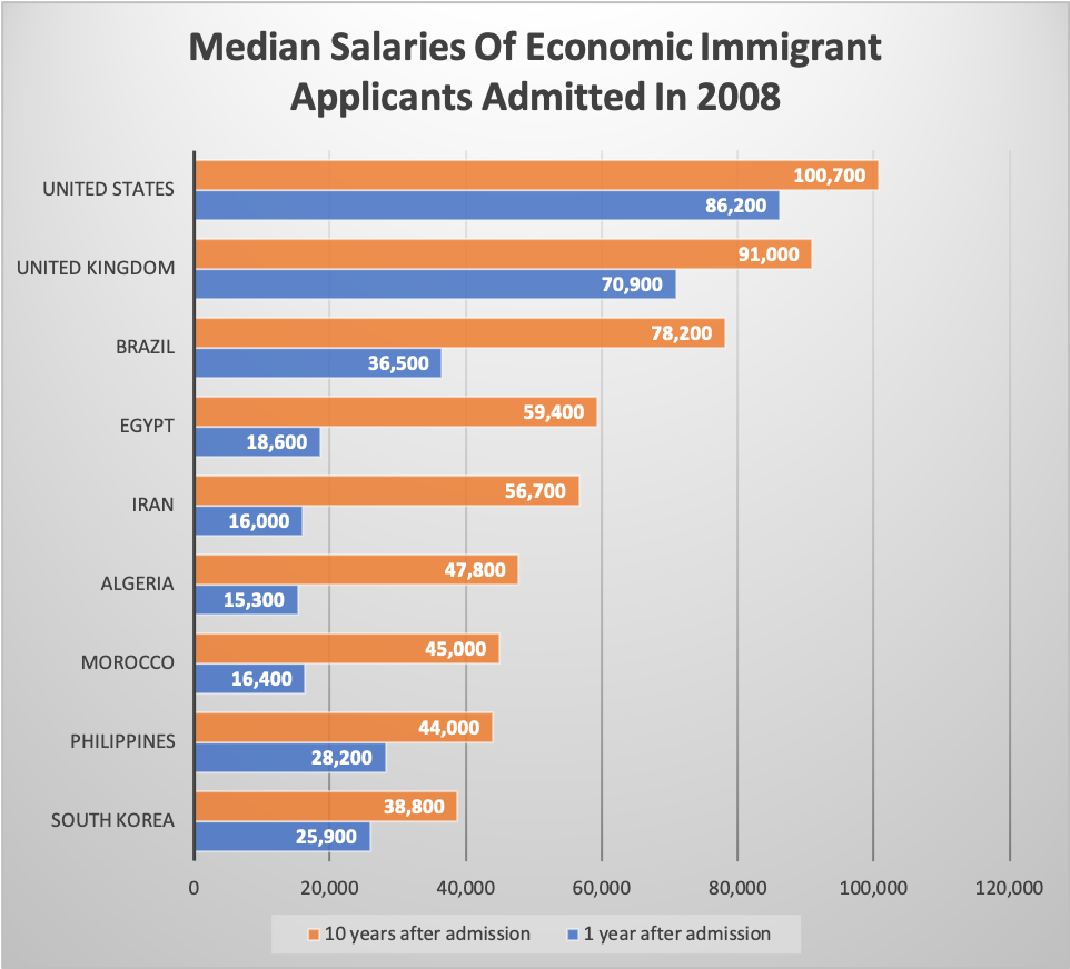 Median Salaries Of Economic Immigrant Applicants Admitted In 2008
