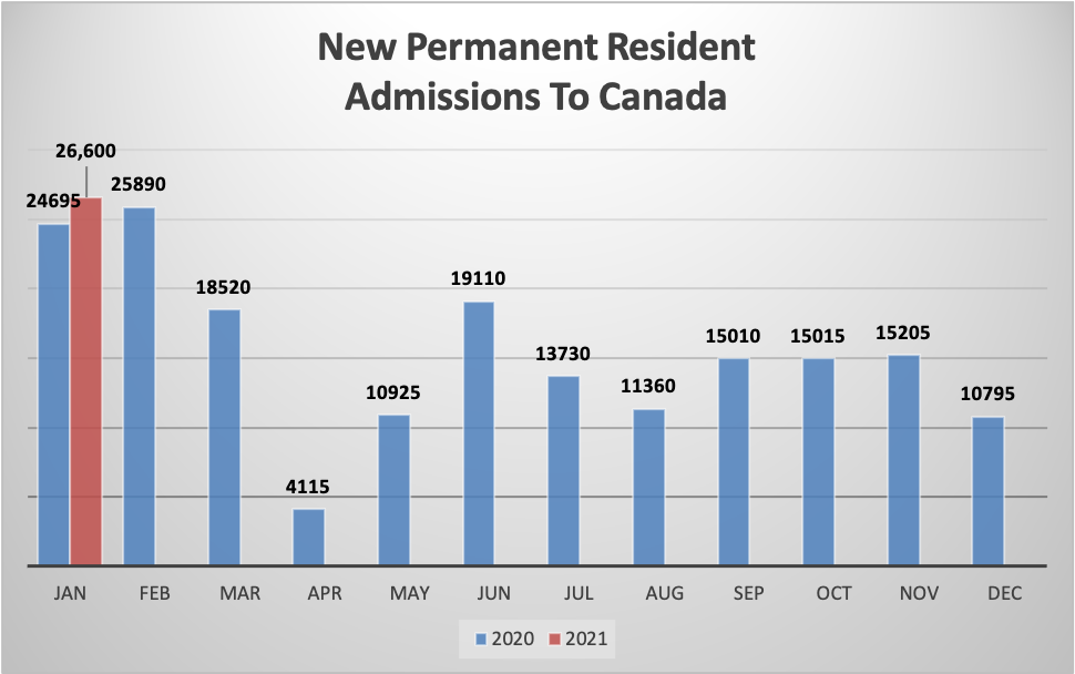 New Permanent Resident Admissions To Canada