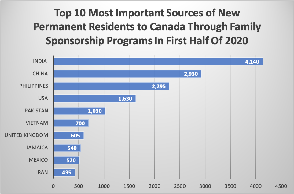 Top 10 Most Important Sources of New Permanent Residents to Canada Through Family Sponsorship Programs In First Half Of 2020