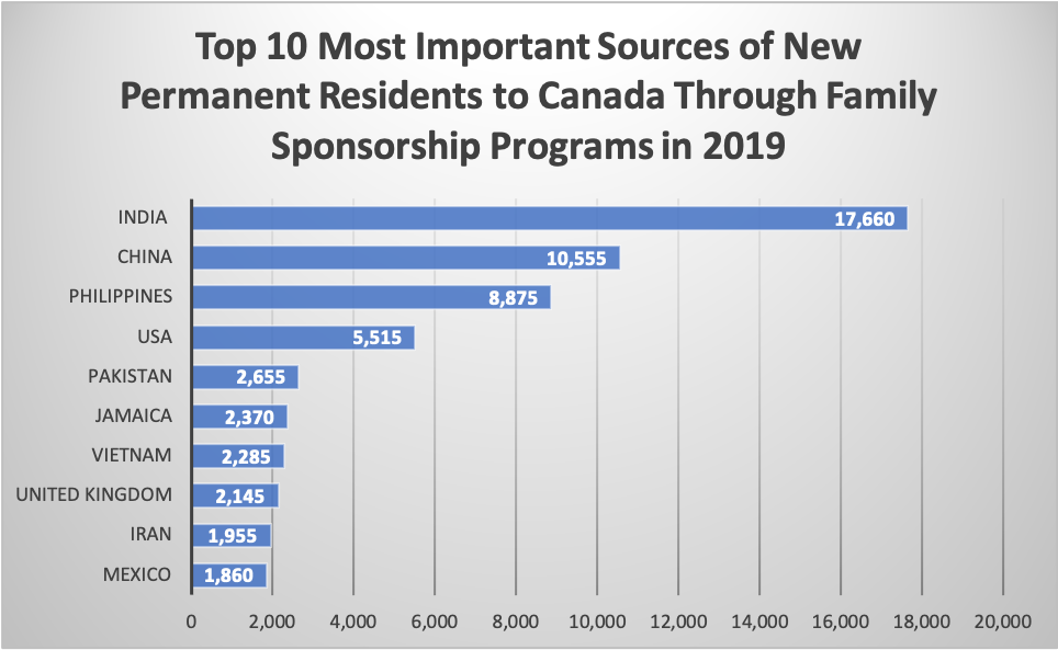 Top 10 Most Important Sources of New Permanent Residents to Canada Through Family Sponsorship Programs in 2019
