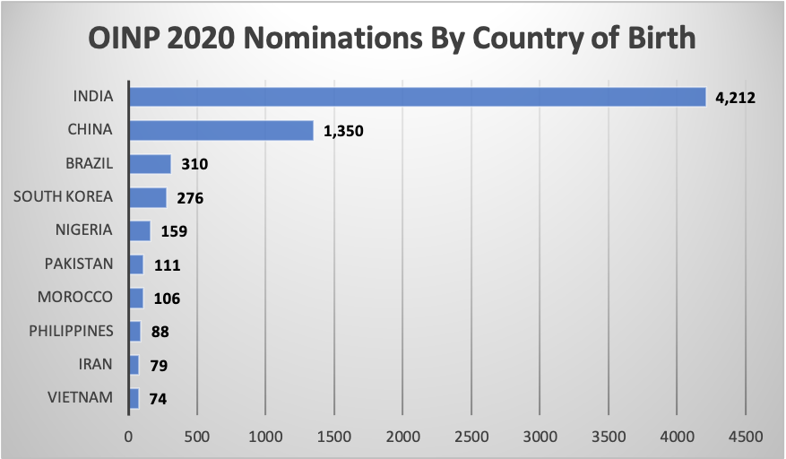 OINP 2020 Nominations By Country of Birth