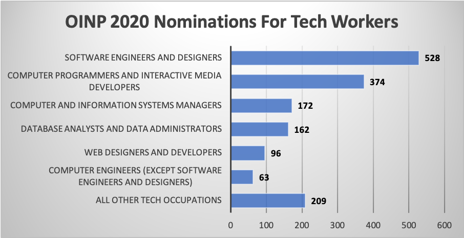 OINP 2020 Nominations For Tech Workers