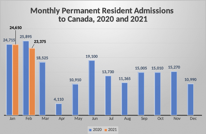Monthly Permanent Resident Admissions to Canada, 2020 and 202