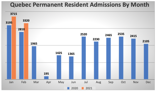 Quebec Permanent Resident Admissions By Month