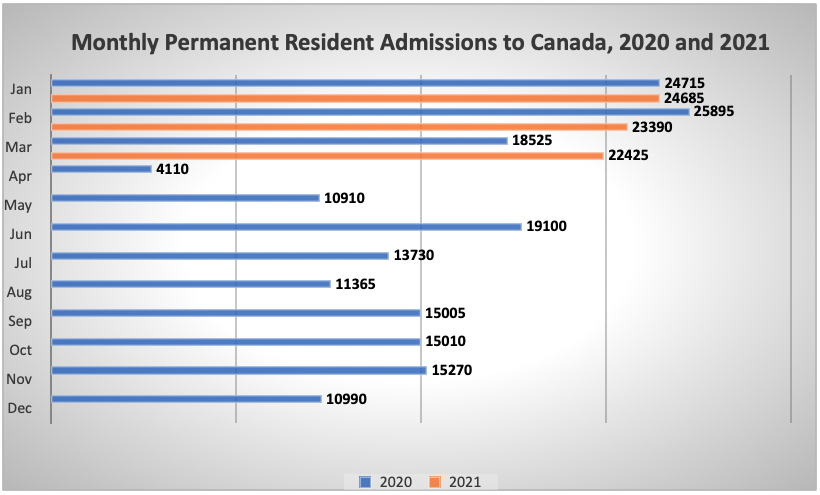 Monthly Permanent Resident Admissions to Canada, 2020 and 2021
