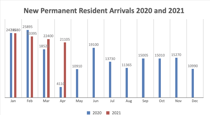 Canada Welcomes 21,000 New Immigrants In April, Lowest Month Of 2021