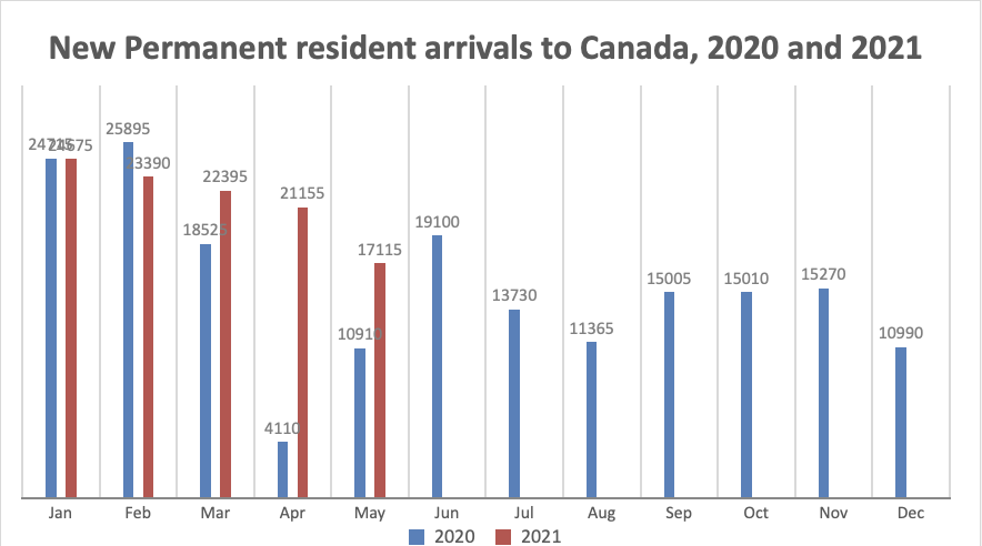 New Permanent resident arrivals to Canada, 2020 and 2021