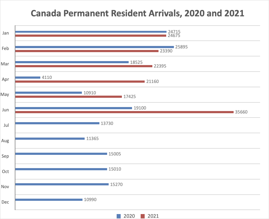 Canada Permanent Resident Arrivals, 2020 and 2021
